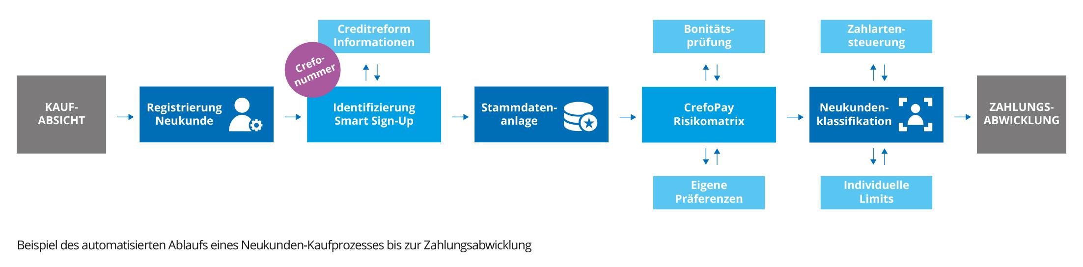 Beispiel des automatisierten Ablaufs eines Neukunden-Kaufprozesses bis zur Zahlungsabwicklung