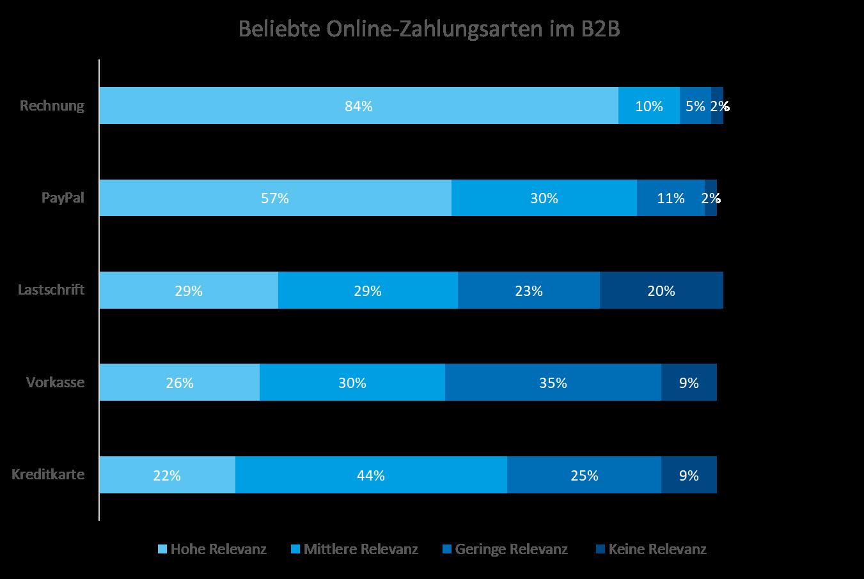 Beliebte Online-Zahlungsarten im B2B
